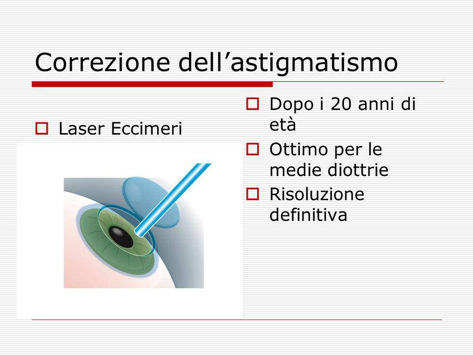 Correzione dellastigmatismo Laser Eccimeri Dopo i 20 anni di età Ottimo per le medie diottrie Risoluzione definitiva