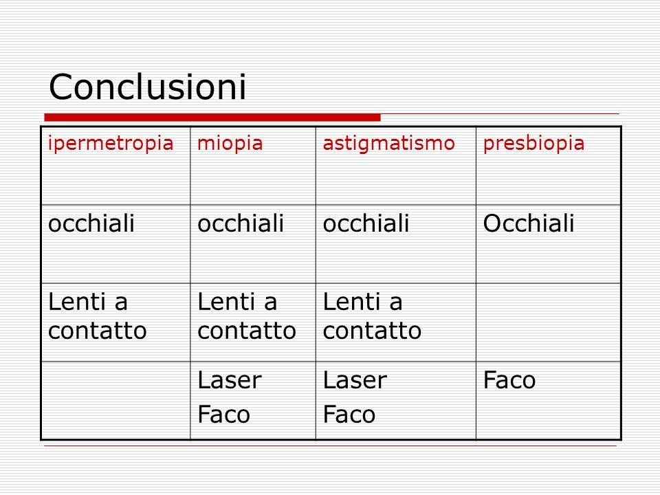 Conclusioni ipermetropiamiopiaastigmatismopresbiopia occhiali Occhiali Lenti a contatto Laser Faco Laser Faco