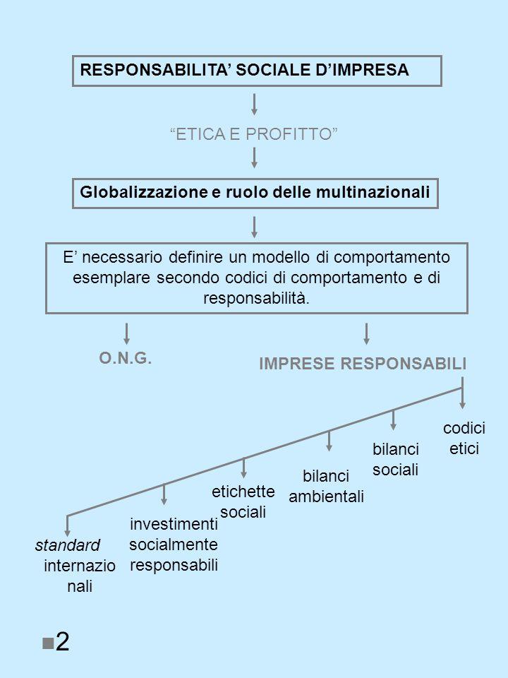 RESPONSABILITA SOCIALE DIMPRESA ETICA E PROFITTO Globalizzazione e ruolo delle multinazionali E necessario definire un modello di comportamento esemplare secondo codici di comportamento e di responsabilità.