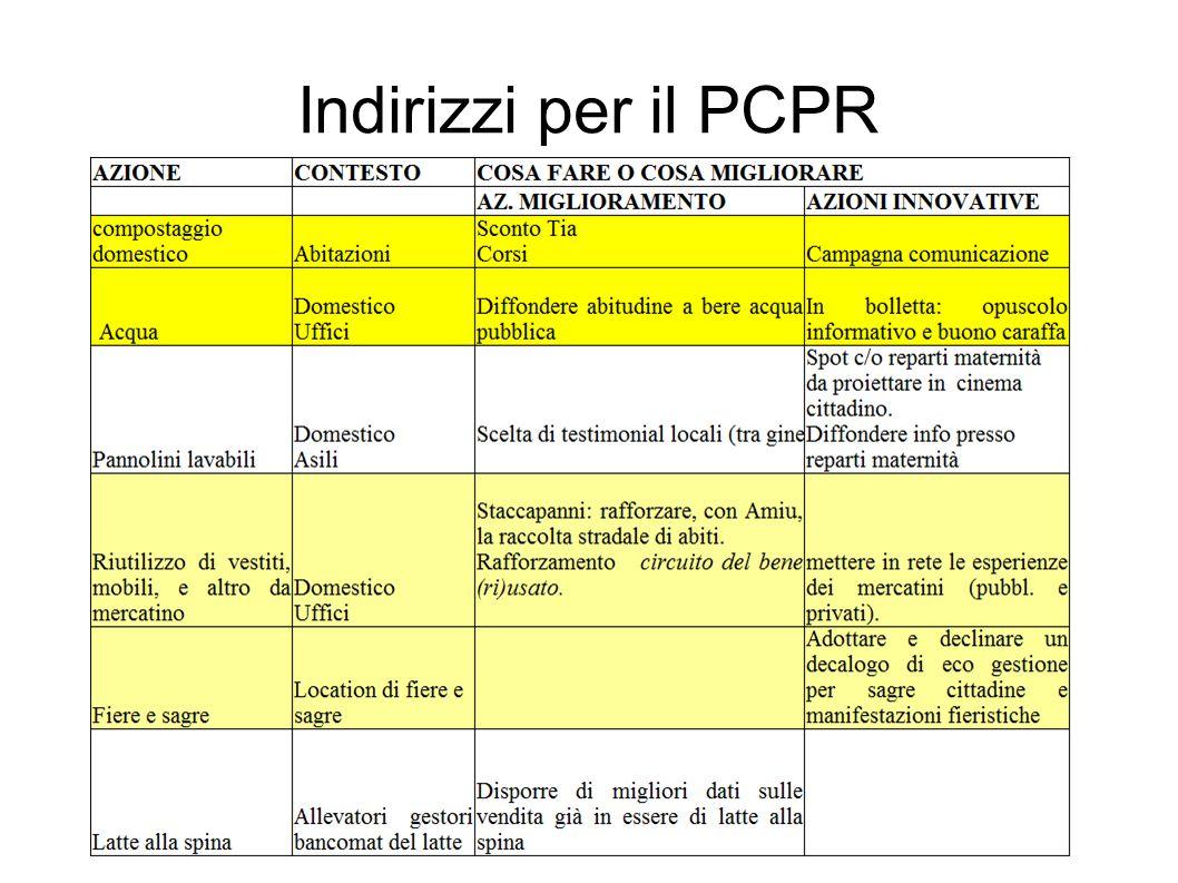 Indirizzi per il PCPR