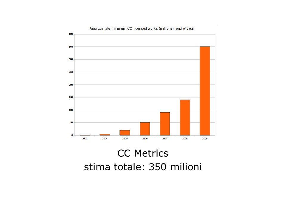 CC Metrics stima totale: 350 milioni