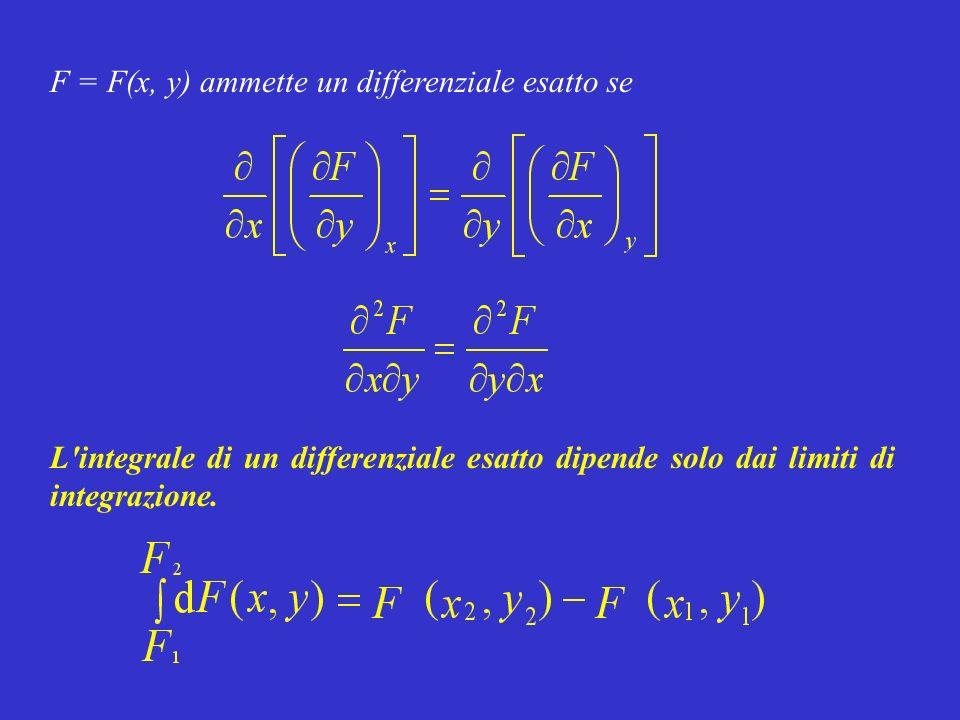 F = F(x, y) ammette un differenziale esatto se L'integrale di un differenziale esatto dipende solo dai limiti di integrazione.