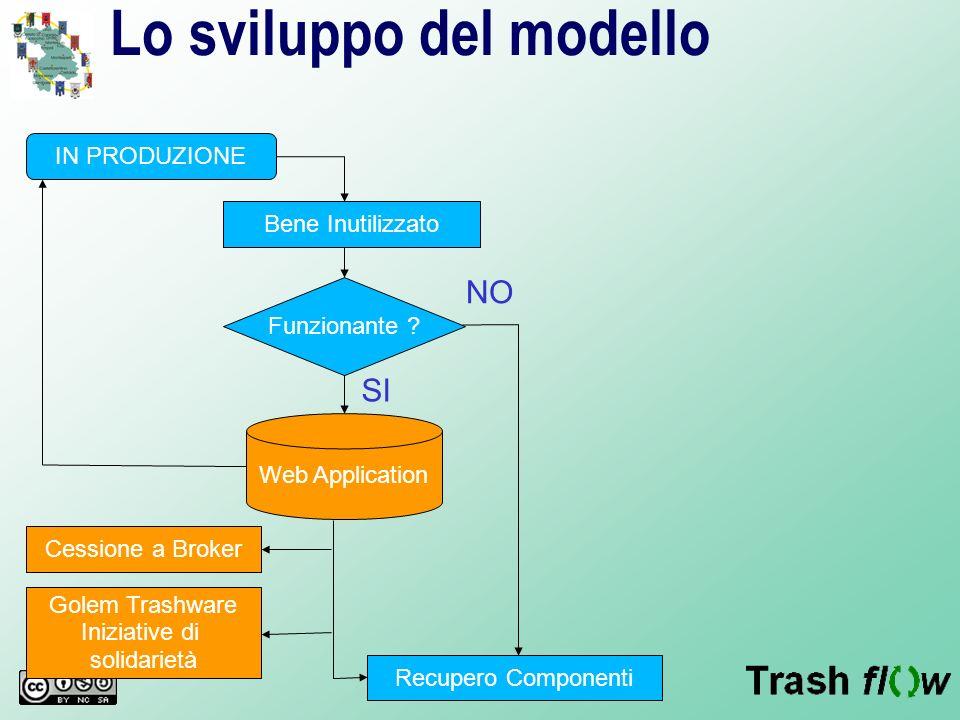 Lo sviluppo del modello IN PRODUZIONE Bene Inutilizzato Funzionante ? Web Application Recupero Componenti Cessione a Broker Golem Trashware Iniziative