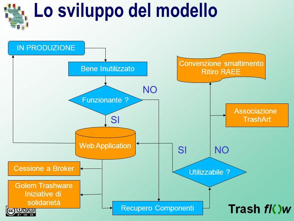 Lo sviluppo del modello IN PRODUZIONE Bene Inutilizzato Funzionante ? Web Application Recupero Componenti Utilizzabile ? Cessione a Broker Golem Trash