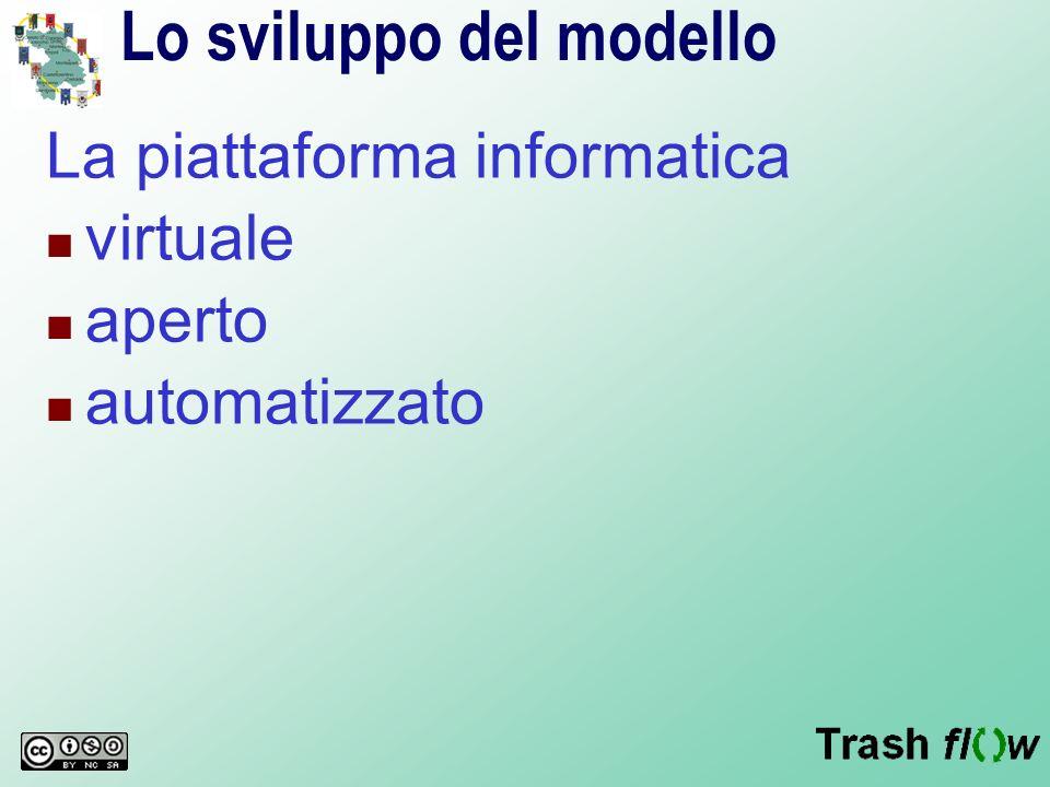 Lo sviluppo del modello La piattaforma informatica virtuale aperto automatizzato