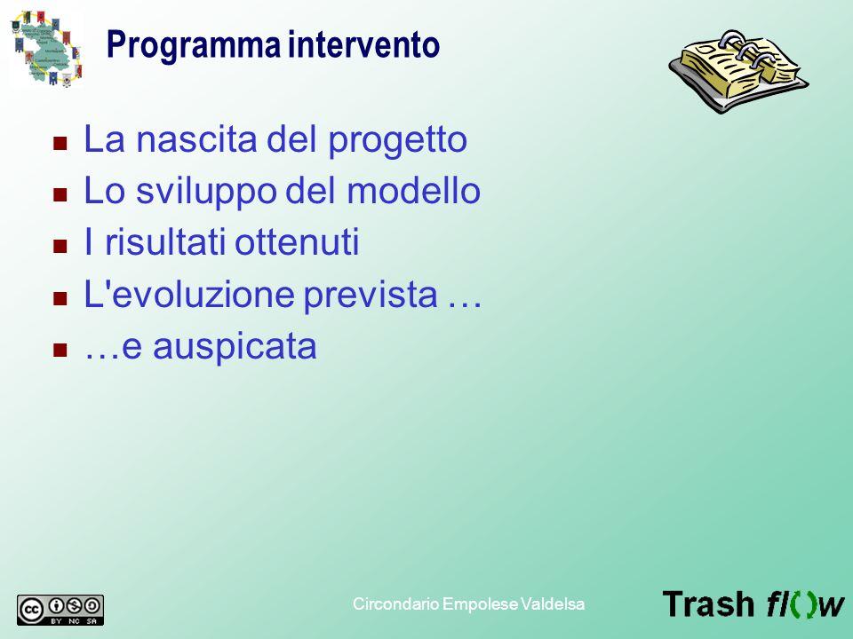 Circondario Empolese Valdelsa Programma intervento La nascita del progetto Lo sviluppo del modello I risultati ottenuti L'evoluzione prevista … …e aus