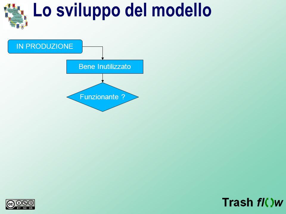 Lo sviluppo del modello IN PRODUZIONE Bene Inutilizzato Funzionante ?