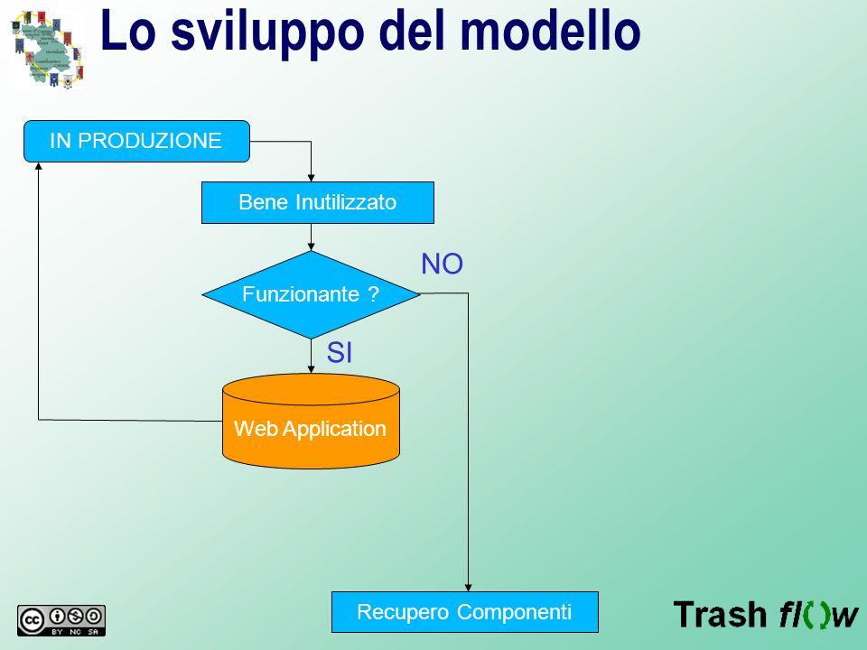 Lo sviluppo del modello IN PRODUZIONE Bene Inutilizzato Funzionante ? Web Application Recupero Componenti SI NO