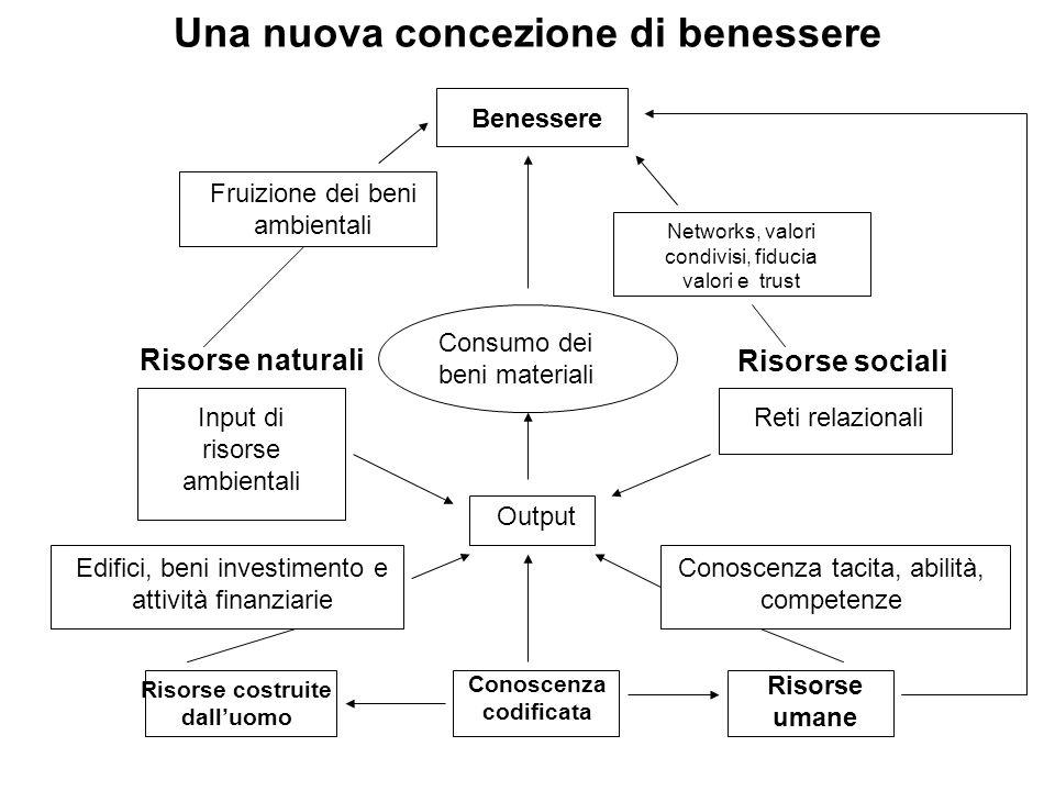 Una nuova concezione di benessere Benessere Fruizione dei beni ambientali Networks, valori condivisi, fiducia valori e trust Consumo dei beni material