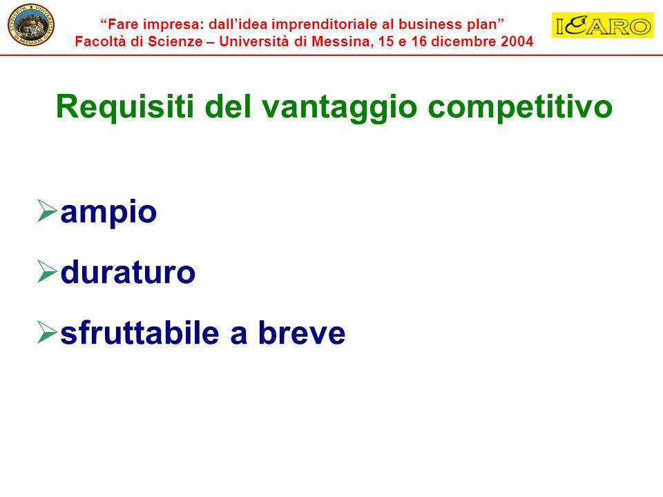 Fare impresa: dallidea imprenditoriale al business plan Facoltà di Scienze – Università di Messina, 15 e 16 dicembre 2004 Requisiti del vantaggio comp