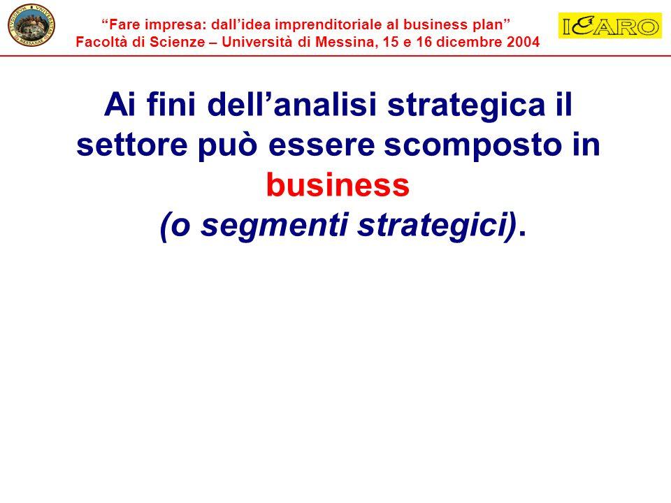 Fare impresa: dallidea imprenditoriale al business plan Facoltà di Scienze – Università di Messina, 15 e 16 dicembre 2004 Ai fini dellanalisi strategi
