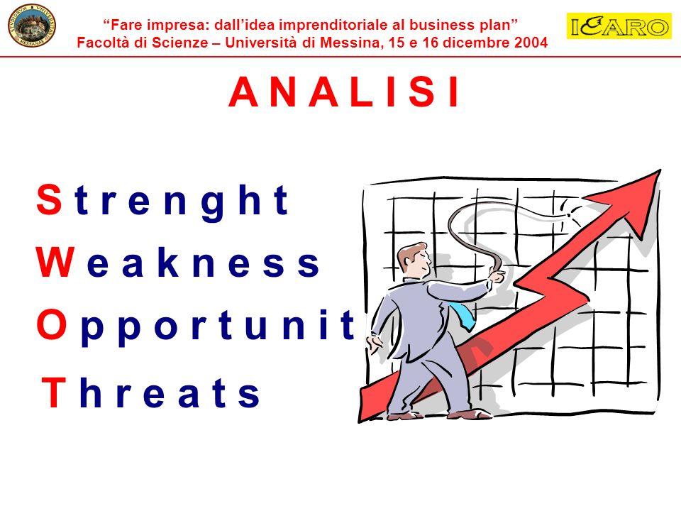 Fare impresa: dallidea imprenditoriale al business plan Facoltà di Scienze – Università di Messina, 15 e 16 dicembre 2004 A N A L I S I S t r e n g h