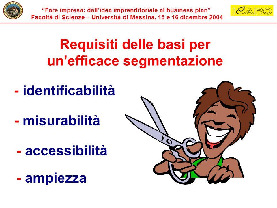Fare impresa: dallidea imprenditoriale al business plan Facoltà di Scienze – Università di Messina, 15 e 16 dicembre 2004 Requisiti delle basi per une