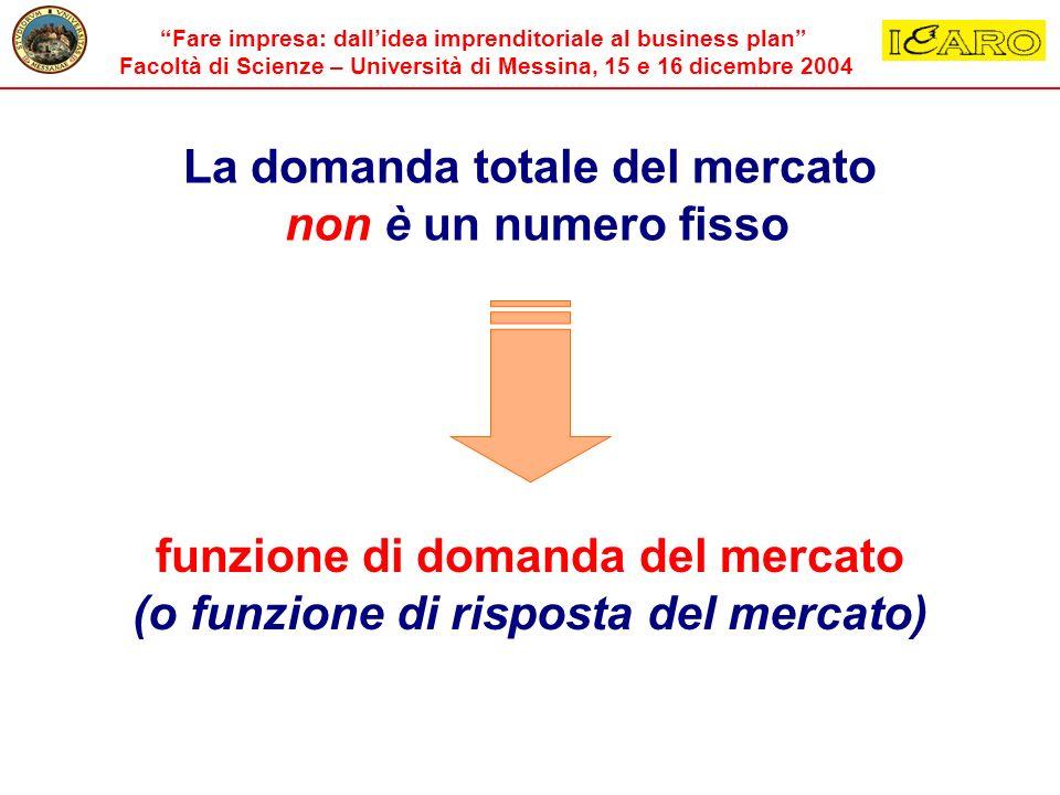 La domanda totale del mercato non è un numero fisso funzione di domanda del mercato (o funzione di risposta del mercato)