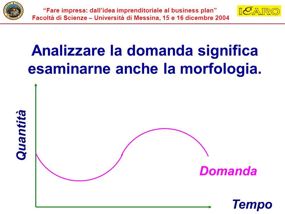 Analizzare la domanda significa esaminarne anche la morfologia. Q u a n t i t à Tempo Domanda