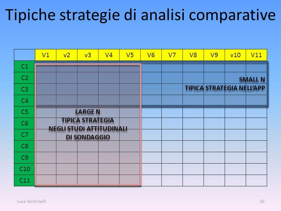 Tipiche strategie di analisi comparative V1v2v3V4V5V6V7V8V9v10V11 C1 C2 C3 C4 C5 C6 C7 C8 C9 C10 C11 Luca Verzichelli10 SMALL N TIPICA STRATEGIA NELLA