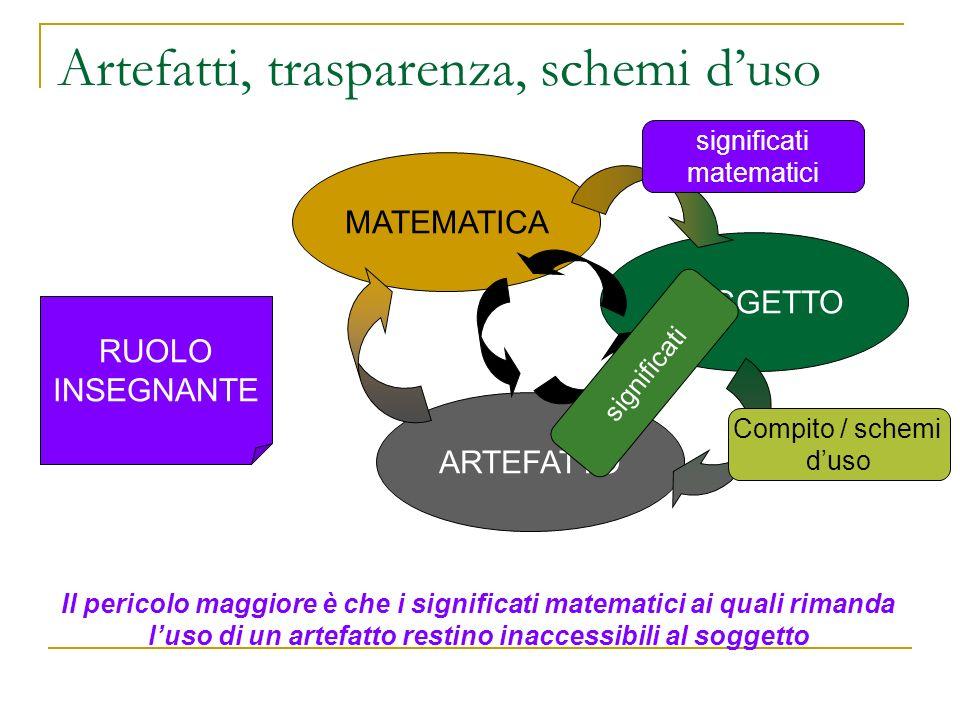 Artefatti, trasparenza, schemi duso MATEMATICA SOGGETTO ARTEFATTO Il pericolo maggiore è che i significati matematici ai quali rimanda luso di un arte
