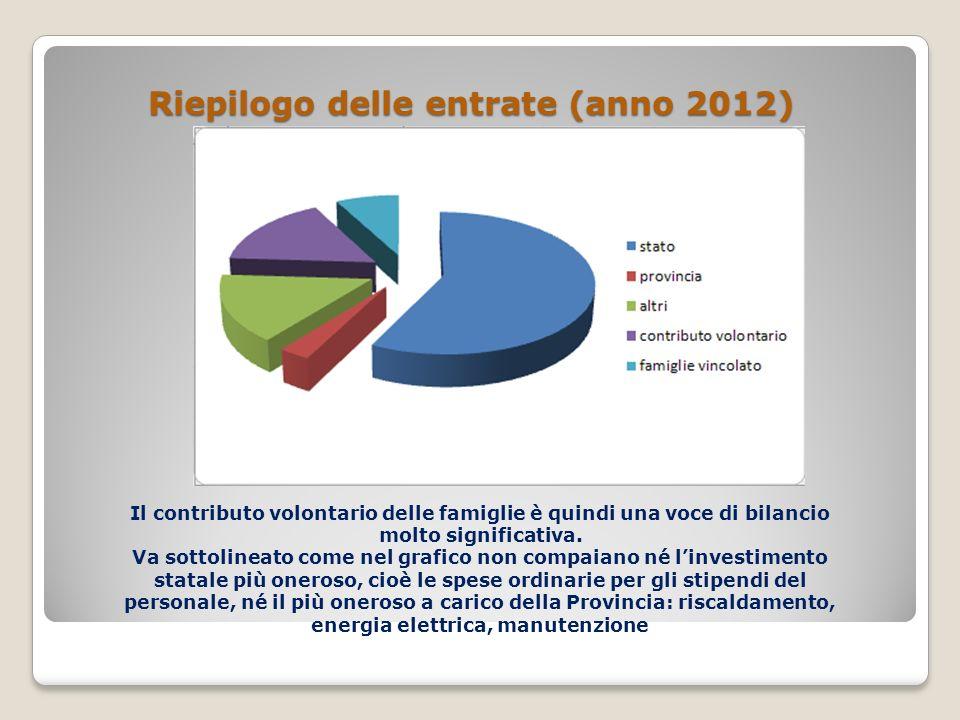 Riepilogo delle entrate (anno 2012) Il contributo volontario delle famiglie è quindi una voce di bilancio molto significativa.