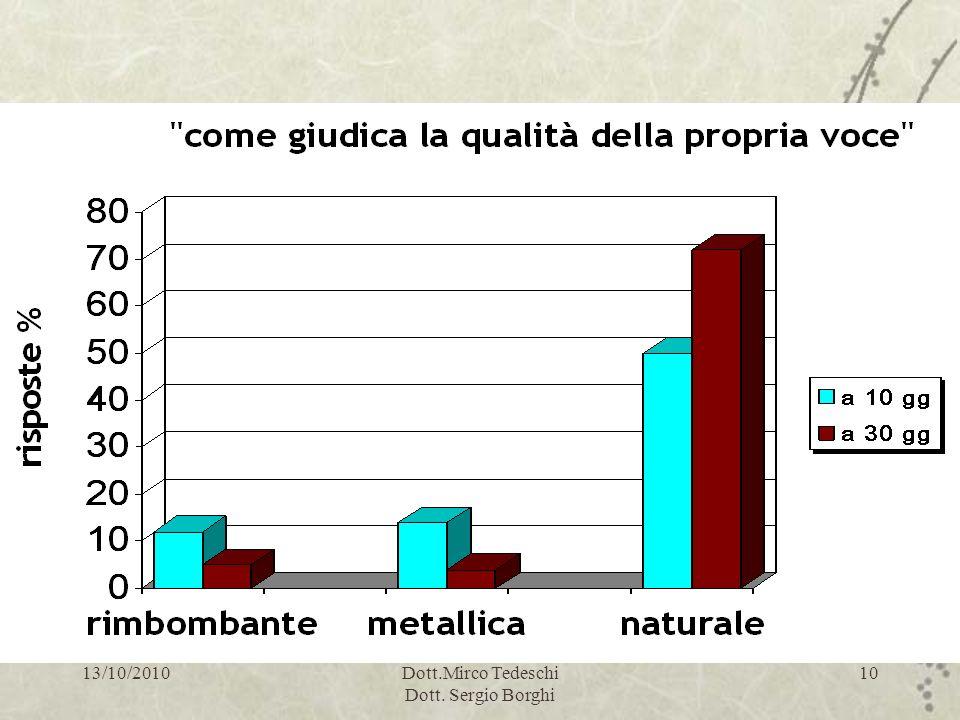 13/10/2010Dott.Mirco Tedeschi Dott. Sergio Borghi 10 Valutazione loudness: risultati