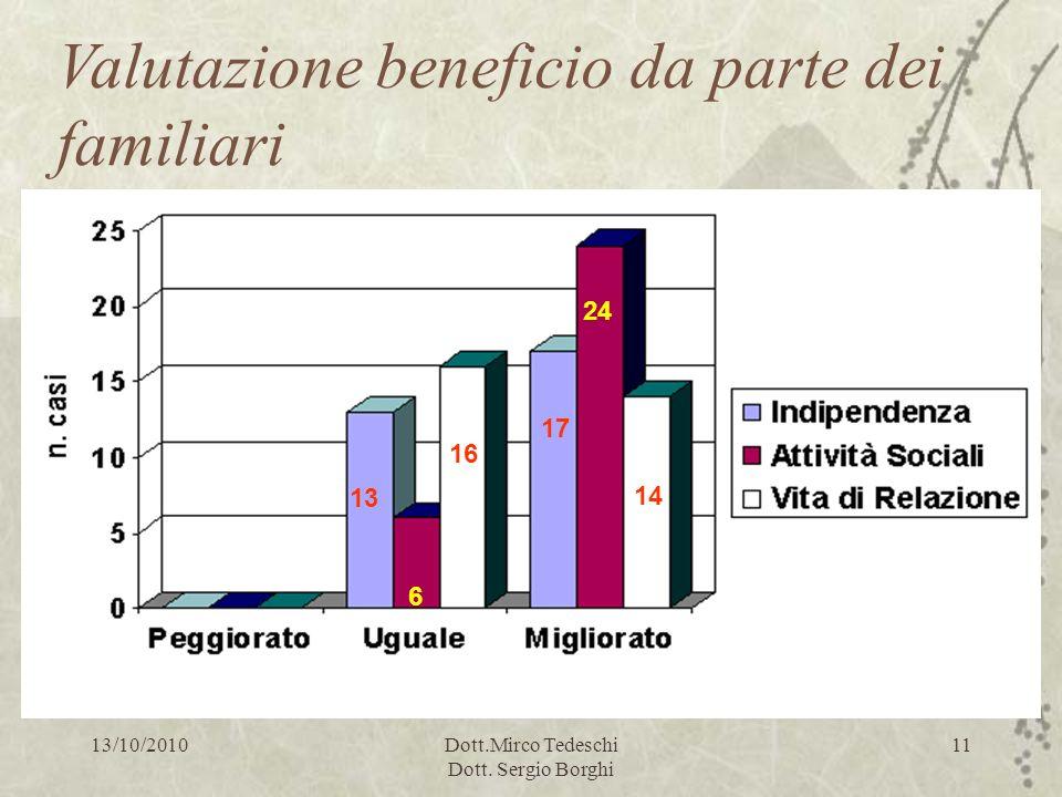 13/10/2010Dott.Mirco Tedeschi Dott. Sergio Borghi 11 13 6 16 17 24 14 Valutazione beneficio da parte dei familiari