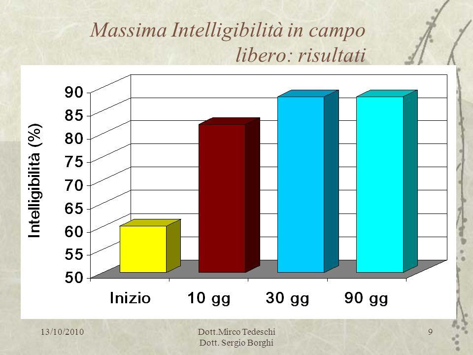 13/10/2010Dott.Mirco Tedeschi Dott. Sergio Borghi 9 Massima Intelligibilità in campo libero: risultati