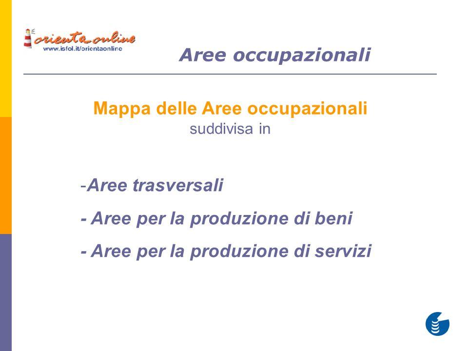 Mappa delle Aree occupazionali suddivisa in Aree occupazionali -Aree trasversali - Aree per la produzione di beni - Aree per la produzione di servizi