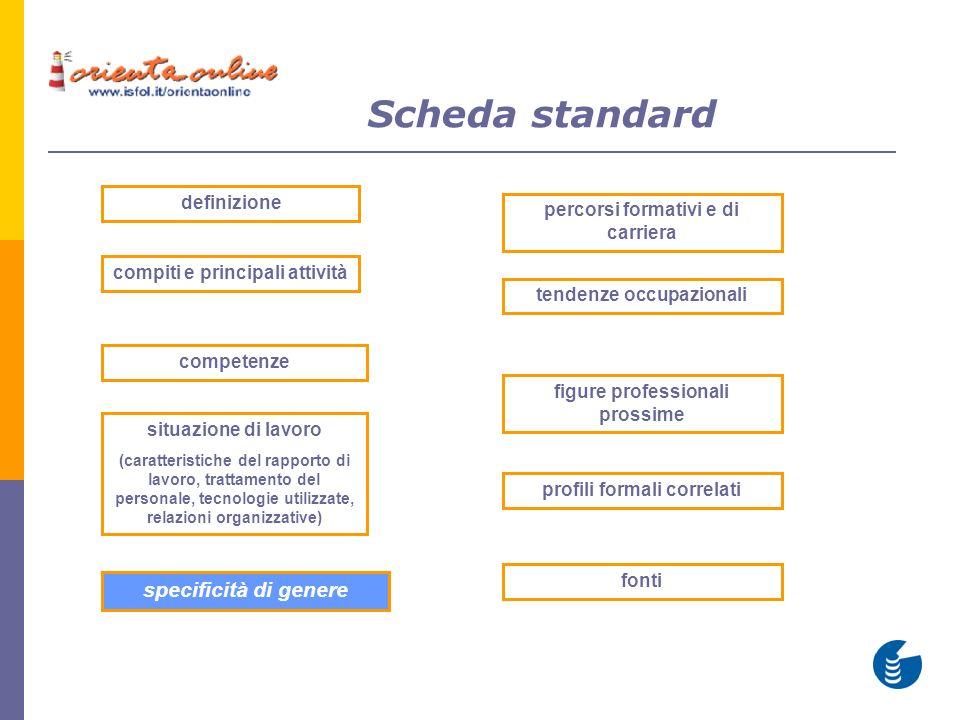 Scheda standard definizione compiti e principali attività tendenze occupazionali situazione di lavoro (caratteristiche del rapporto di lavoro, trattam