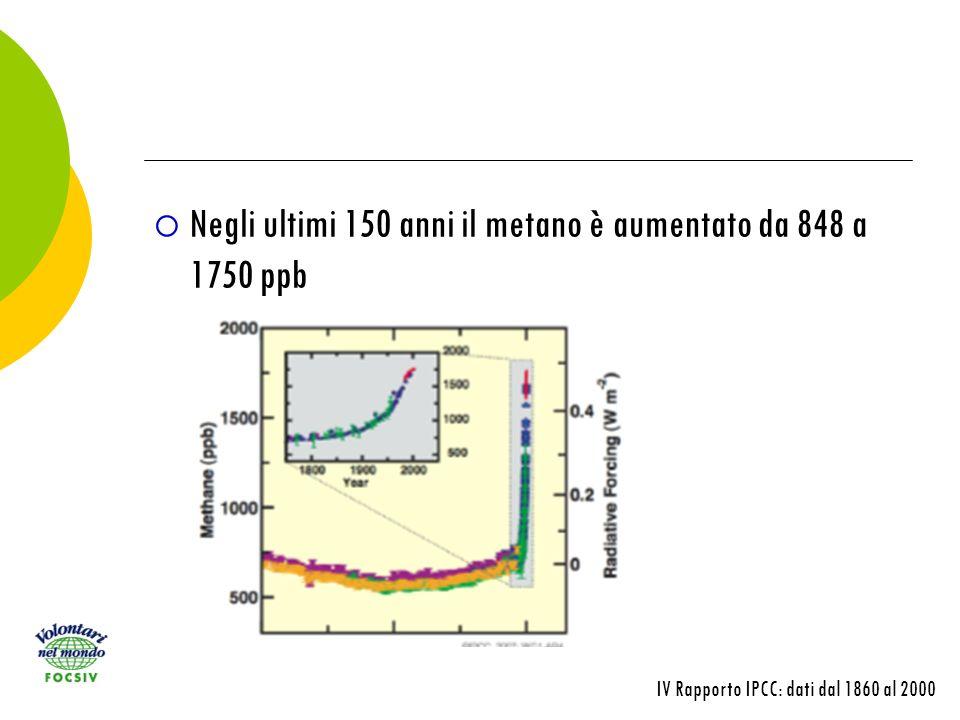 Negli ultimi 150 anni il metano è aumentato da 848 a 1750 ppb IV Rapporto IPCC: dati dal 1860 al 2000