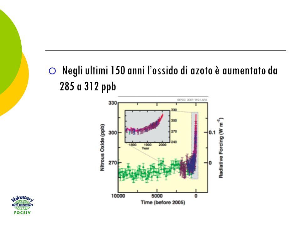 Negli ultimi 150 anni lossido di azoto è aumentato da 285 a 312 ppb