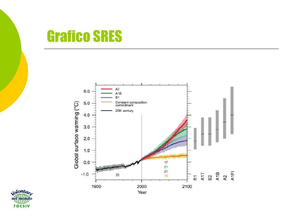 Grafico SRES