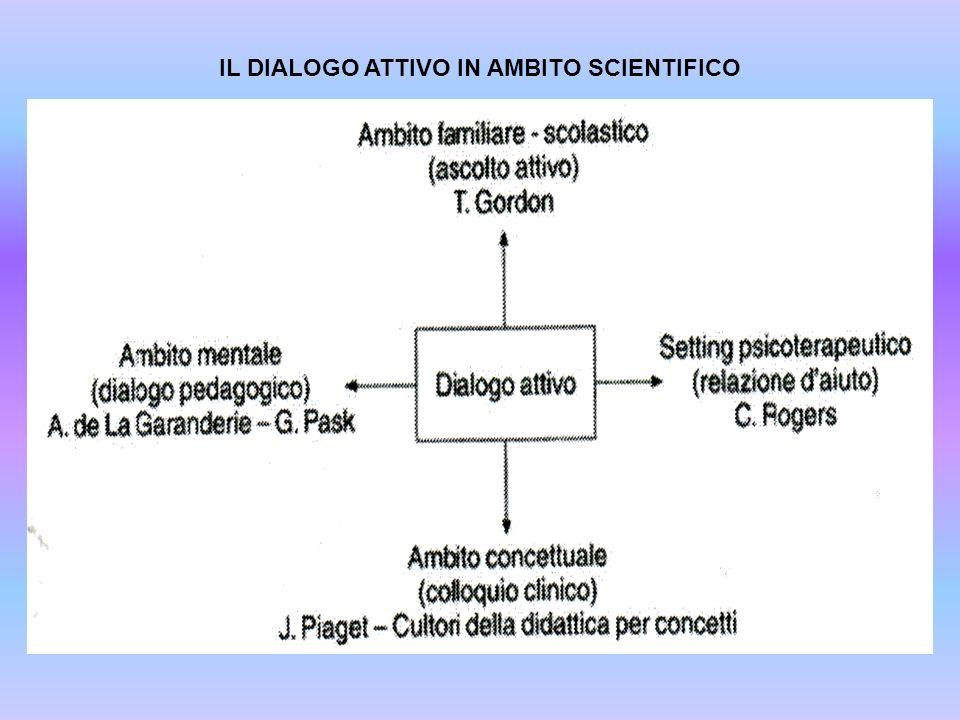 IL DIALOGO ATTIVO IN AMBITO SCIENTIFICO
