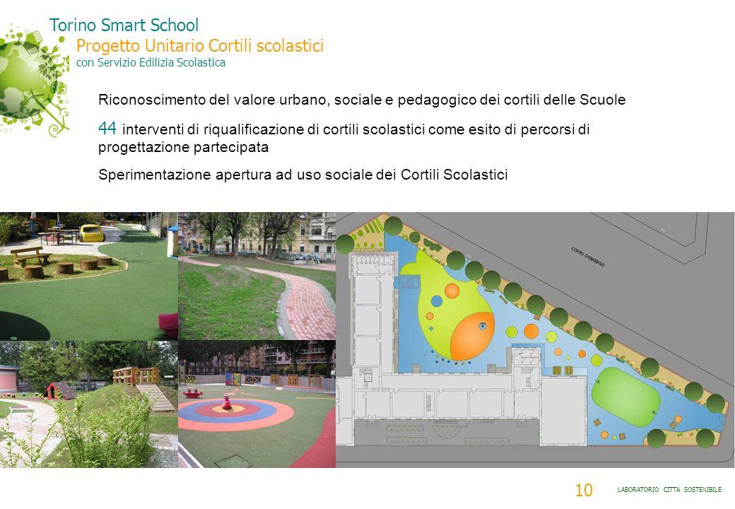 10 LABORATORIO CITTÀ SOSTENIBILE Riconoscimento del valore urbano, sociale e pedagogico dei cortili delle Scuole 44 interventi di riqualificazione di