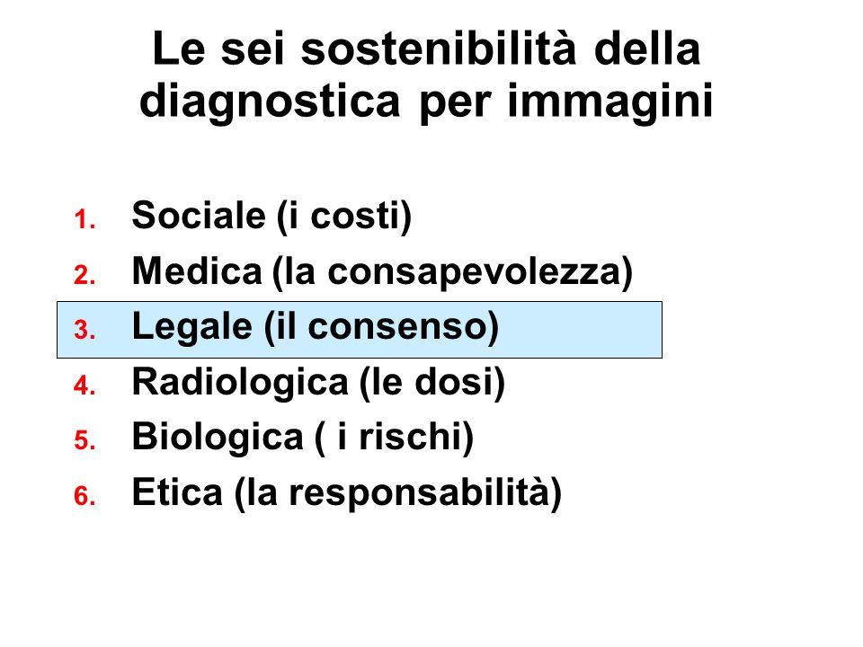 Le sei sostenibilità della diagnostica per immagini 1.