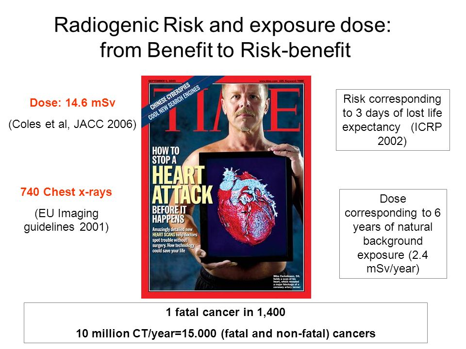 Dose: 14.6 mSv (Coles et al, JACC 2006) 740 Chest x-rays (EU Imaging guidelines 2001) Risk corresponding to 3 days of lost life expectancy (ICRP 2002)