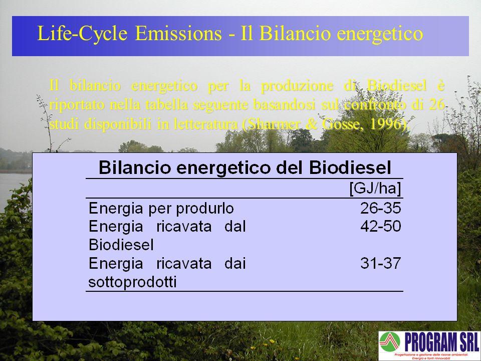 Life-Cycle Emissions - Il Bilancio energetico Il bilancio energetico per la produzione di Biodiesel è riportato nella tabella seguente basandosi sul c