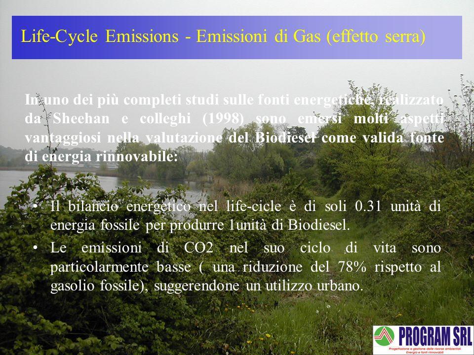 Life-Cycle Emissions - Emissioni di Gas (effetto serra) In uno dei più completi studi sulle fonti energetiche, realizzato da Sheehan e colleghi (1998)