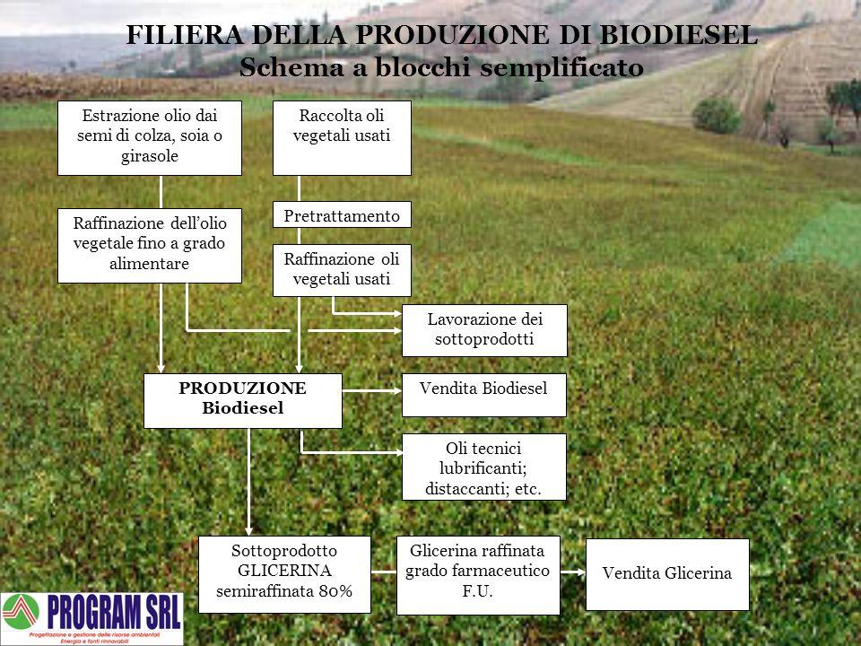 Estrazione olio dai semi di colza, soia o girasole Raffinazione dellolio vegetale fino a grado alimentare Raccolta oli vegetali usati Pretrattamento R