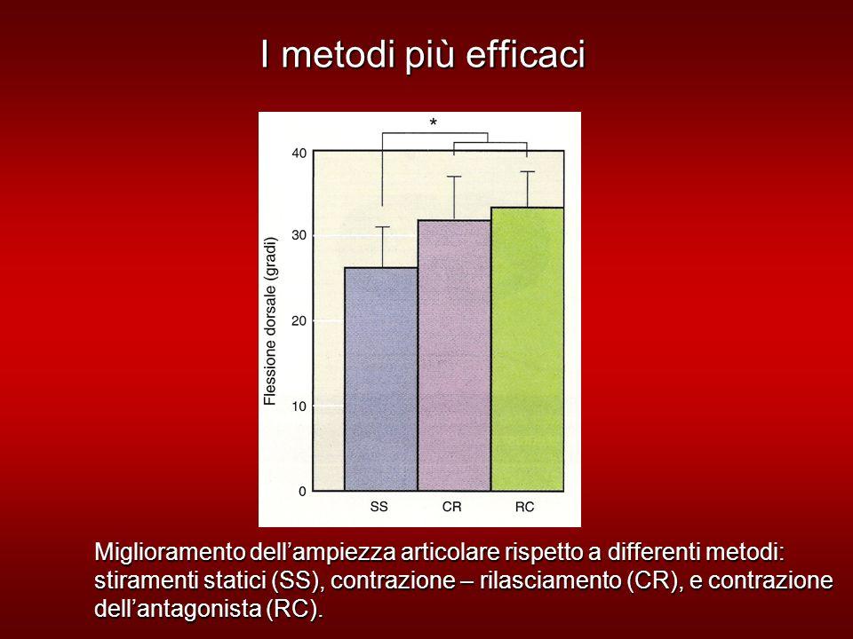 I metodi più efficaci Miglioramento dellampiezza articolare rispetto a differenti metodi: stiramenti statici (SS), contrazione – rilasciamento (CR), e contrazione dellantagonista (RC).