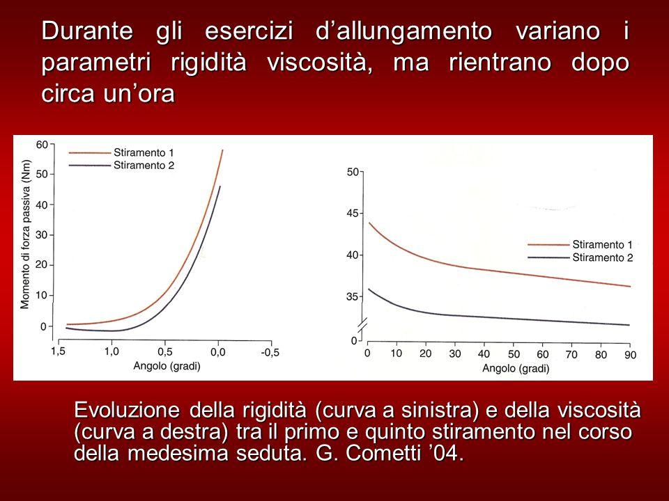 Durante gli esercizi dallungamento variano i parametri rigidità viscosità, ma rientrano dopo circa unora Evoluzione della rigidità (curva a sinistra) e della viscosità (curva a destra) tra il primo e quinto stiramento nel corso della medesima seduta.