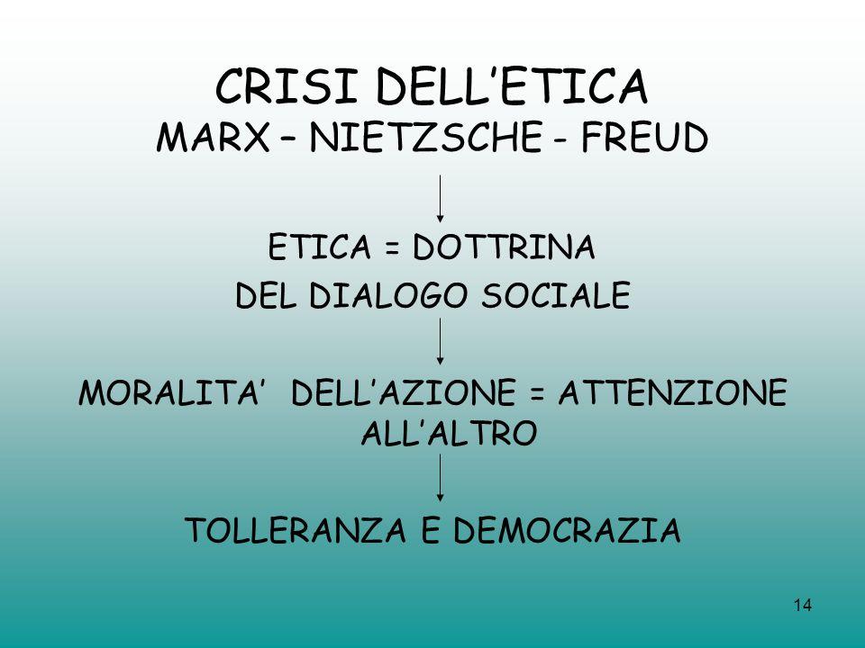 14 CRISI DELLETICA MARX – NIETZSCHE - FREUD ETICA = DOTTRINA DEL DIALOGO SOCIALE MORALITA DELLAZIONE = ATTENZIONE ALLALTRO TOLLERANZA E DEMOCRAZIA