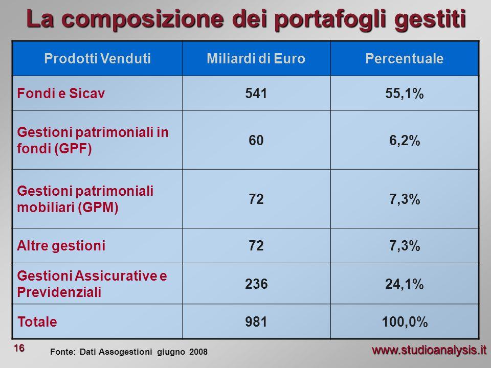 www.studioanalysis.it 16 La composizione dei portafogli gestiti Prodotti VendutiMiliardi di EuroPercentuale Fondi e Sicav54155,1% Gestioni patrimonial