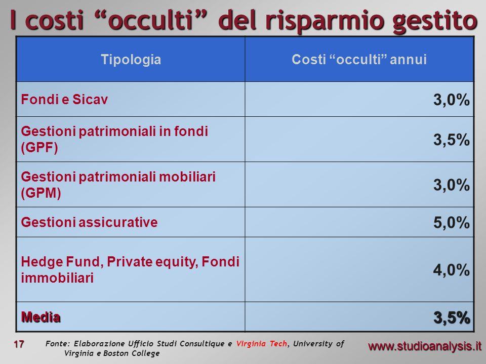 www.studioanalysis.it 17 I costi occulti del risparmio gestito TipologiaCosti occulti annui Fondi e Sicav 3,0% Gestioni patrimoniali in fondi (GPF) 3,