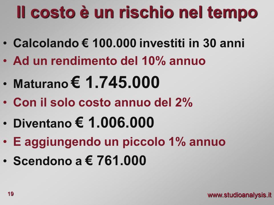 www.studioanalysis.it 19 Il costo è un rischio nel tempo Calcolando 100.000 investiti in 30 anni Ad un rendimento del 10% annuo Maturano 1.745.000 Con
