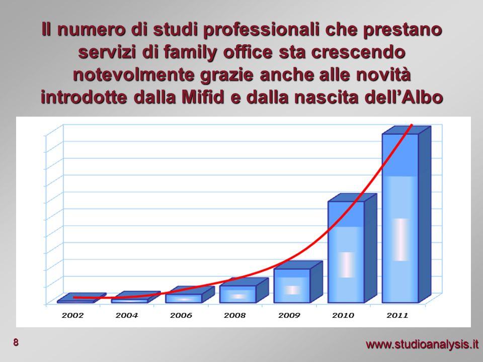 www.studioanalysis.it 8 Il numero di studi professionali che prestano servizi di family office sta crescendo notevolmente grazie anche alle novità int