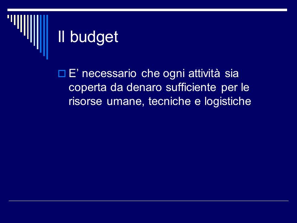 Il budget E necessario che ogni attività sia coperta da denaro sufficiente per le risorse umane, tecniche e logistiche