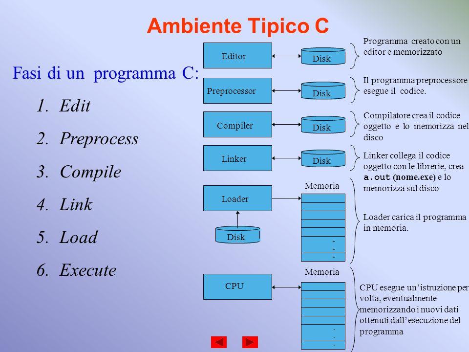 Ambiente Tipico C Fasi di un programma C: 1.Edit 2.Preprocess 3.Compile 4.Link 5.Load 6.Execute Programma creato con un editor e memorizzato Il progra