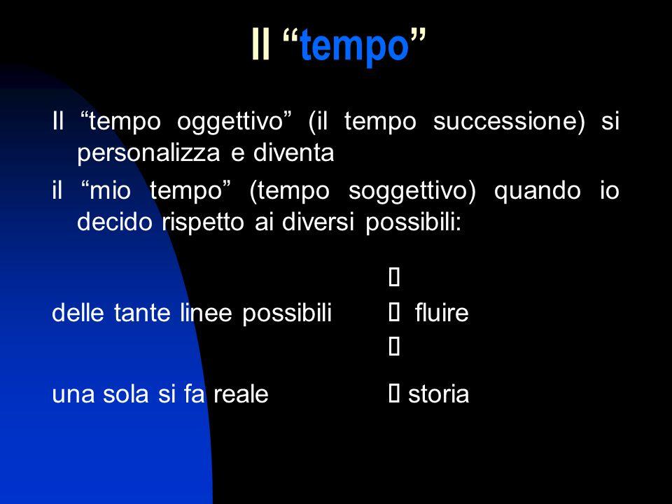 Il tempo Il tempo oggettivo (il tempo successione) si personalizza e diventa il mio tempo (tempo soggettivo) quando io decido rispetto ai diversi poss