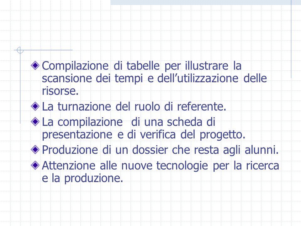 Compilazione di tabelle per illustrare la scansione dei tempi e dellutilizzazione delle risorse. La turnazione del ruolo di referente. La compilazione