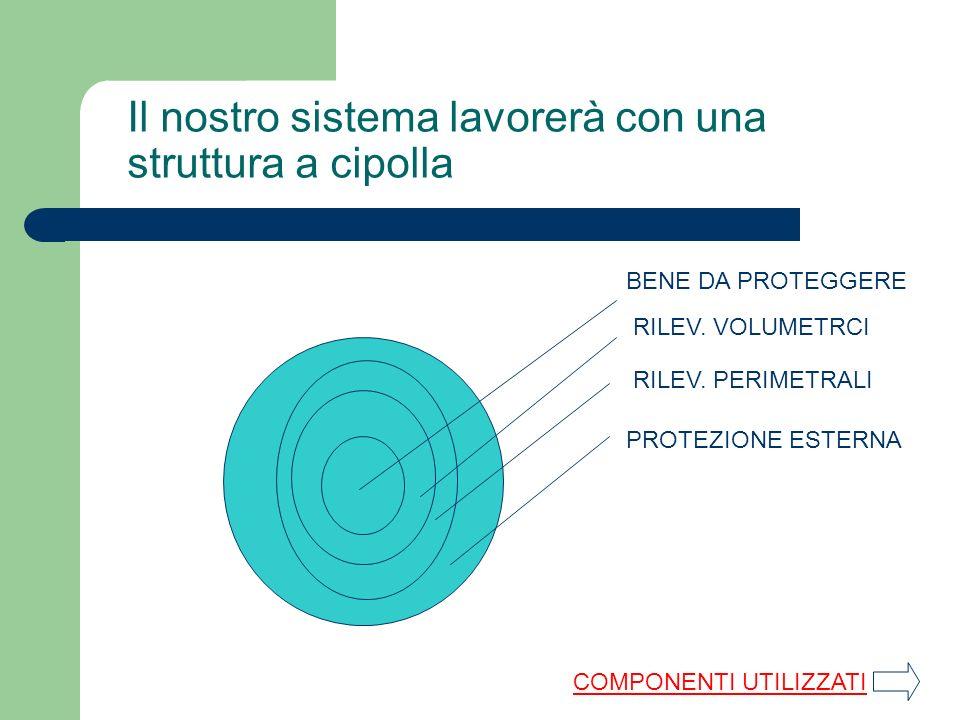 Il nostro sistema lavorerà con una struttura a cipolla BENE DA PROTEGGERE RILEV. VOLUMETRCI RILEV. PERIMETRALI PROTEZIONE ESTERNA COMPONENTI UTILIZZAT
