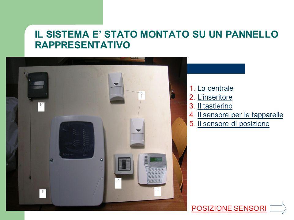 IL SISTEMA E STATO MONTATO SU UN PANNELLO RAPPRESENTATIVO 1.